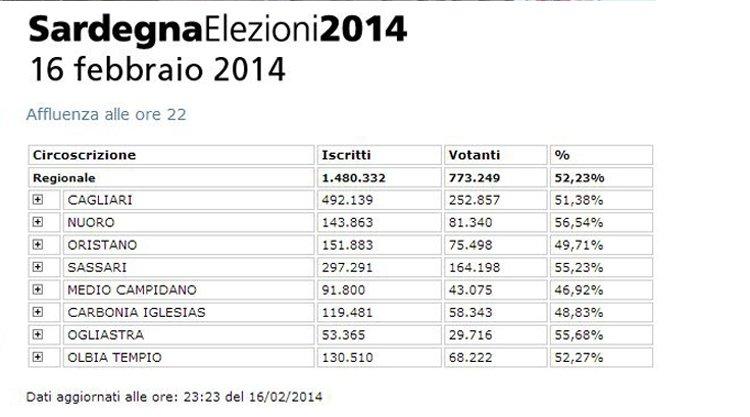 dati-affluenza-regionali-2014-sardegna