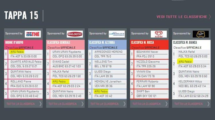 fabio-aru-vince-15-tappa-giro-italia-2014